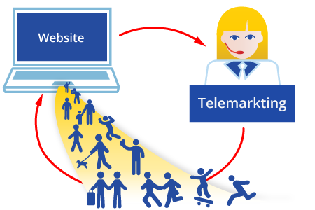WindByInternet - Telemarketing e Call Center